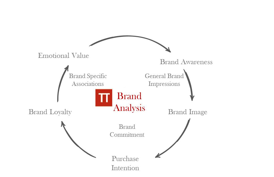 Brand analyis and research
