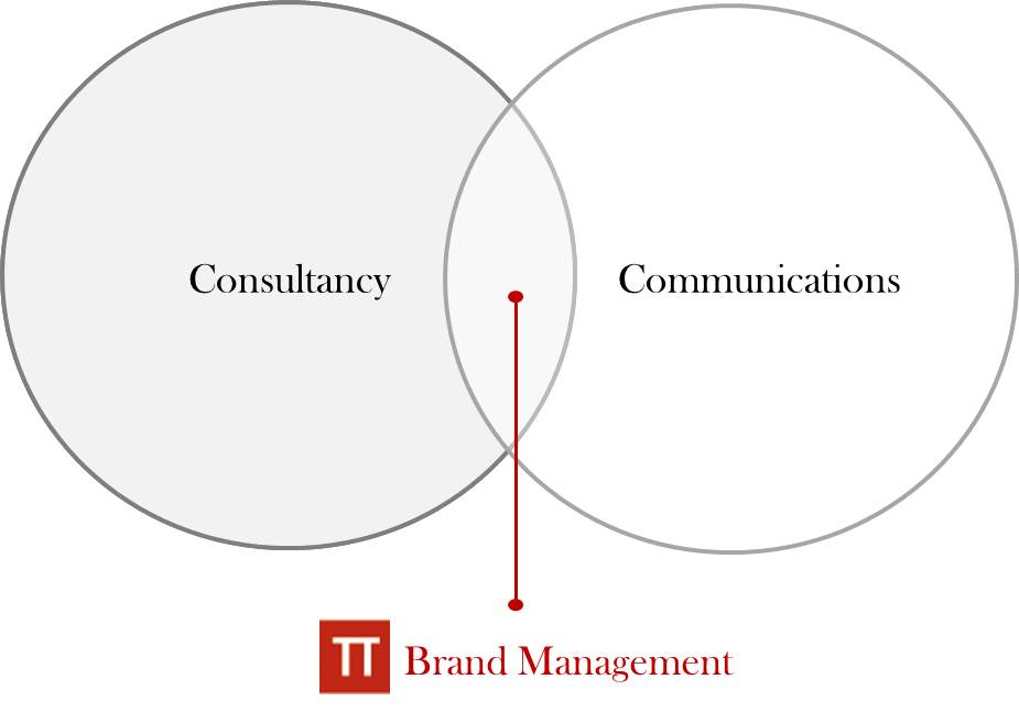 Services Brand Management