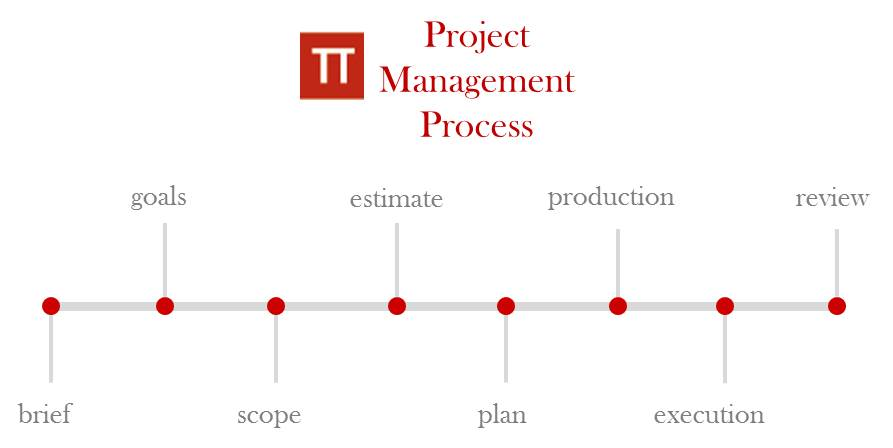 Marketing Projekt Management